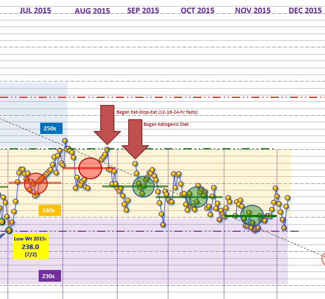 July-Dec 2015 half chart