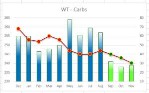 WT - Carbs graph
